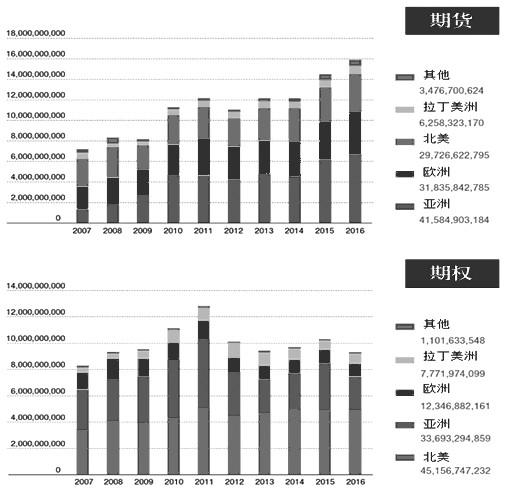 全球期货过去10年分析报告 - 商务部波浪创新名家 - 国家商务部波浪创新名家吴东华教买股票期货