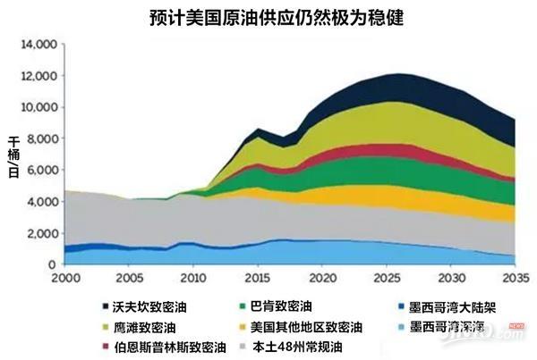 预测中国今年进口美国石油5倍增长 - 商务部波浪创新名家 - 国家商务部波浪创新名家吴东华教买股票期货