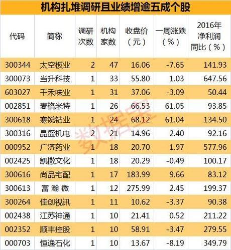 14股业绩大增被扎堆调研 或成机构新猎物(名单)
