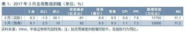 gdp环比增速_中信证券:通胀迎来拐点1季度GDP维持高位
