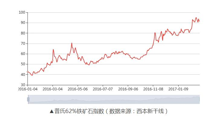 去年中国钢铁行业赚了400亿 平均每公斤仅挣5分钱 - star - 金融期货