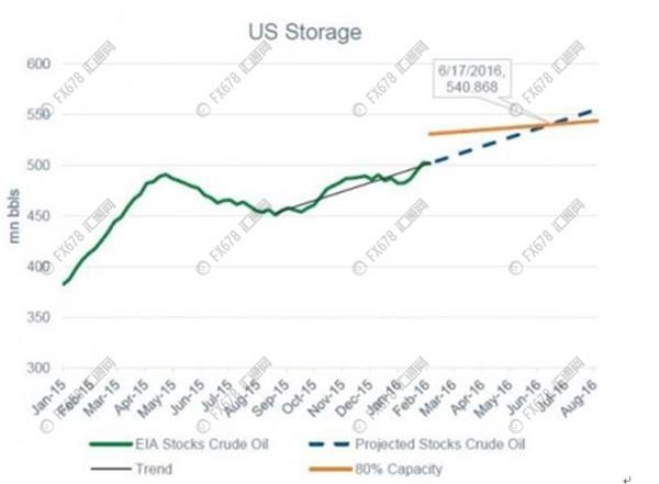 3月21预测石油在30周线下做底30日成功 - 商务部波浪创新名家 - 国家商务部波浪创新名家吴东华教买股票期货