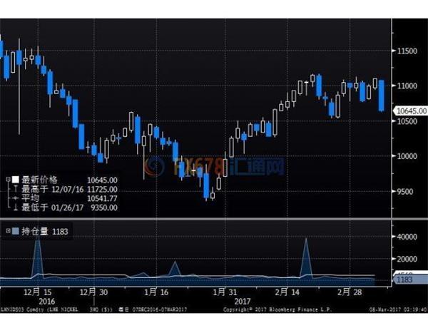 期铜下跌因库存激增,期镍大跌逾4%创两月最大单日跌幅