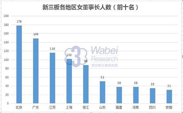 新三板各地区女董事长数量(挖贝网wabei.cn配图)