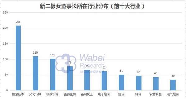 新三板女董事长所在行业分布(挖贝网waei.cn配图)