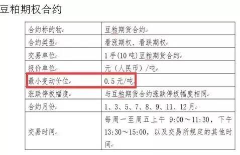 豆粕期权上市首日 一分钟就送了10万元红包?! - star - 金融期货