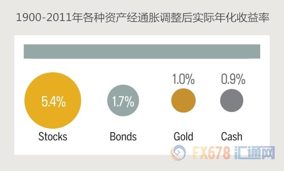 震惊!黄金对冲通胀风险竟是弥天大谎?!