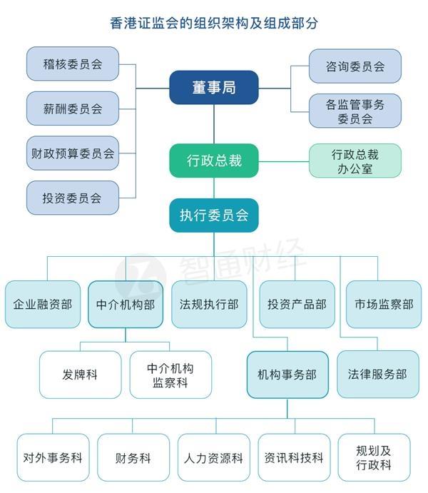 目前,香港证监会的组织架构及组成部分如下图所示