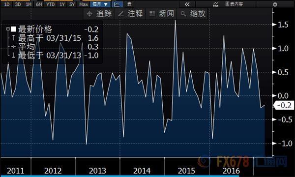 美国零售连续两个月下坡,一季度GDP或爆冷放缓?