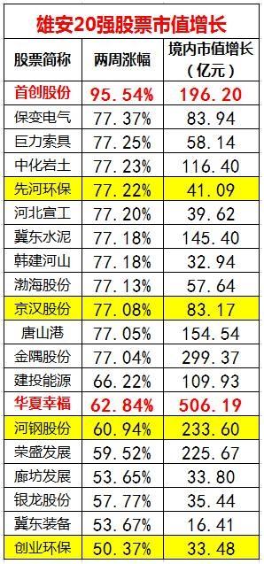 引   雄安板块的出牌顺序错了   //     20家雄安概念股两周暴涨50 赚最多的是杨子黄圣依家族 - 李平兴 - 神明五极推手中心