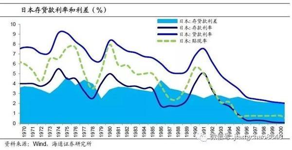 利率市场化催生资产泡沫 破裂将引发危机 - star - 金融期货