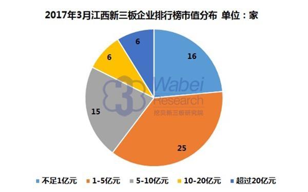 2017年3月江西新三板企业排行榜市值分布(挖贝新三板研究院制图)
