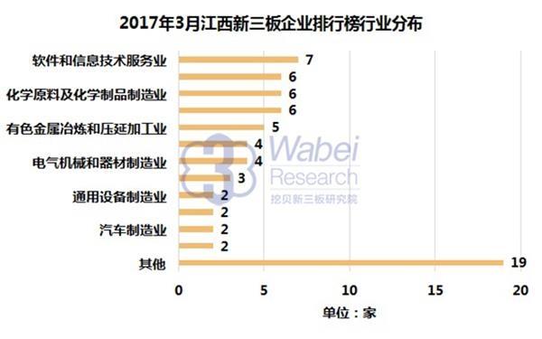 2017年3月江西新三板企业排行榜行业分布(挖贝新三板研究院制图)