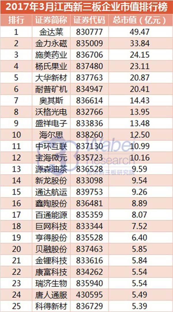 2017年3月江西新三板企业市值排行榜(挖贝新三板研究院制图)1