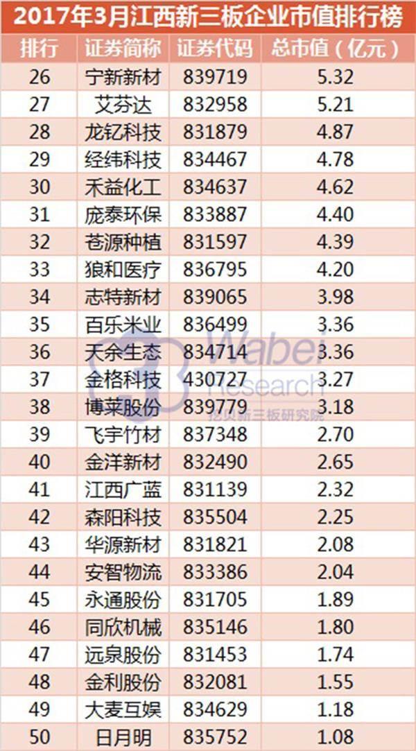 2017年3月江西新三板企业市值排行榜(挖贝新三板研究院制图)2