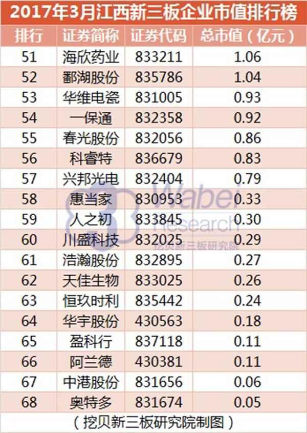 2017年3月江西新三板企业市值排行榜(挖贝新三板研究院制图)3