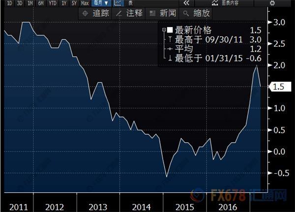 欧元区3月CPI年率上升1.5%,但欧银还有漫漫长路要走?