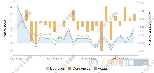 经济数据均靓丽,澳元和纽元走势却分道扬镳