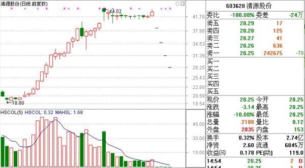 5天下跌3%反弹趋势不好?双针见底券商和中文前缀股票支持
