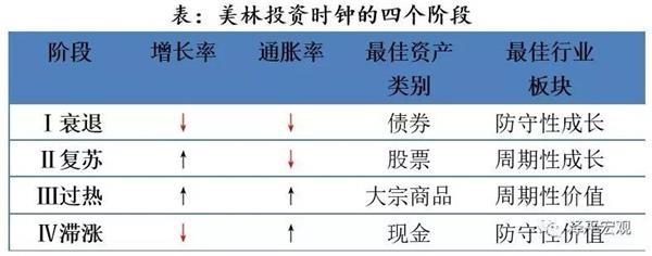 任泽平:应用美林投资时钟可以把握中国股市机会