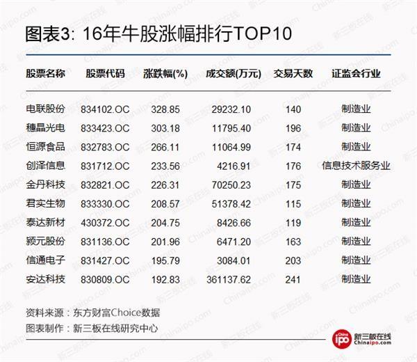16年牛股涨幅排行TOP10