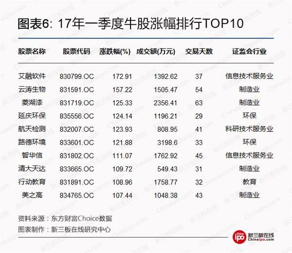 17年一季度牛股涨幅排行TOP10