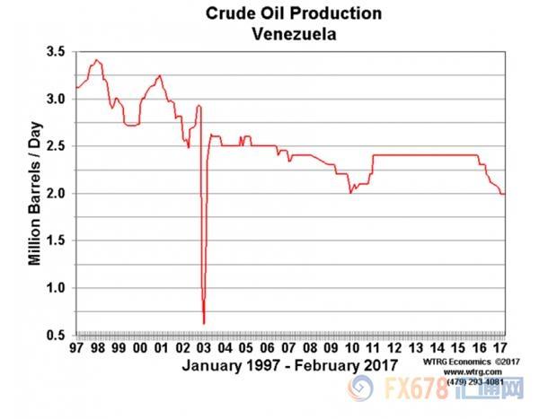 委内瑞拉石油出口面临崩溃,或令油价跳涨逾5美元