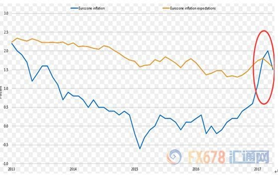 通胀回落政局动荡,欧洲央行下周又要放鸽?