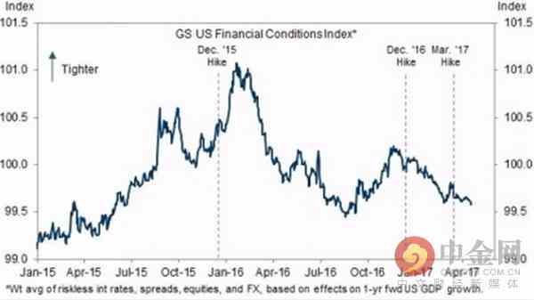 高盛金融情绪指数