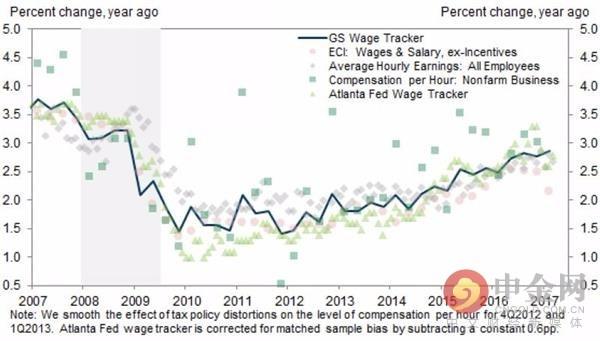 高盛薪资追踪指数