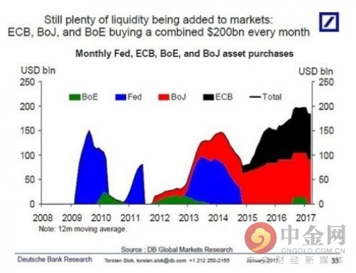 仍有充足的流动性注入到市场中