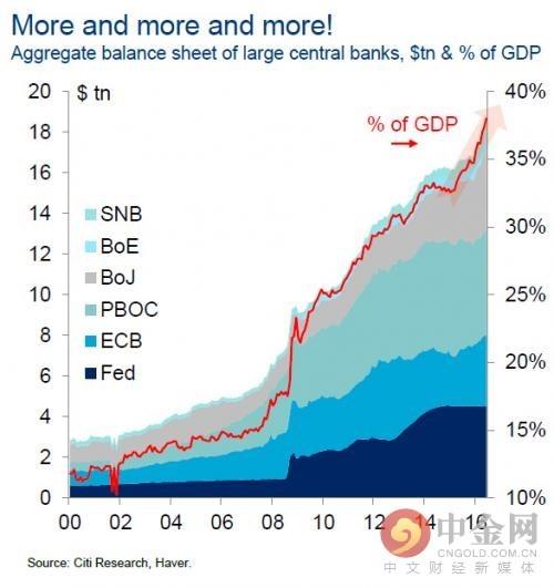 主要央行资产负债表在GDP中的占比