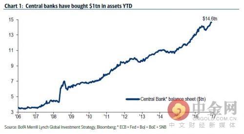 央行们的资产购买
