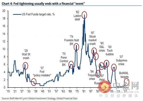 美联储紧缩政策通常以一场金融事件而告终