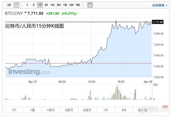 比特币逼近最高位 中国在改写比特币命运
