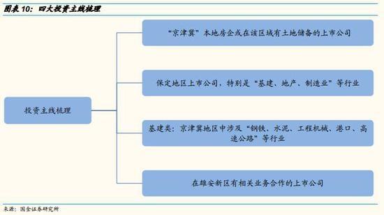"""国金策略李立峰:四条主线挖掘""""雄安新区""""受益标的 - 小宝 - 小宝"""