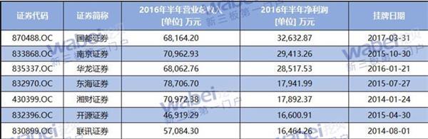 新三板7家券商2016年半年业绩表640