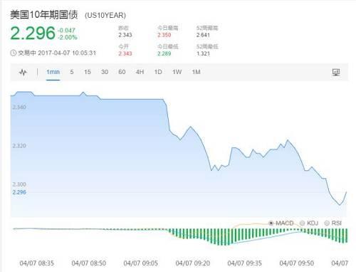 标普500指数期货短线下跌0.6%,美元/日元下跌0.51%至110.25.