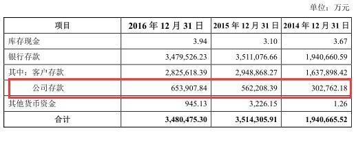 财通证券手握348亿现金谋IPO:一年领4张罚单