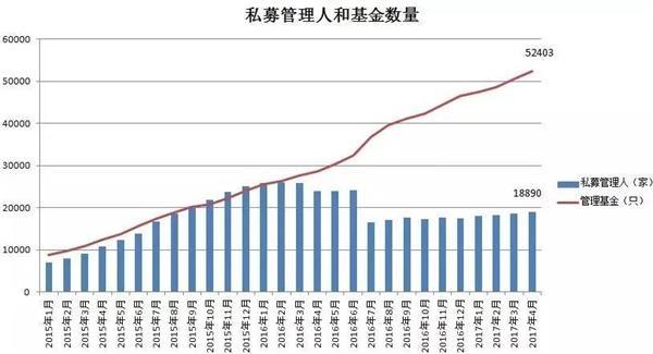 私募总规模登上12万亿高峰 股权创投已超证券私募3.2万亿