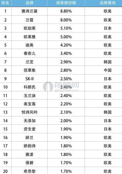 2015年化妆品百货渠道品牌占有率(单位:%)
