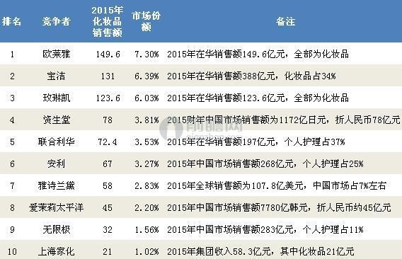2015年中国化妆品市场份额(单位:亿元,%)