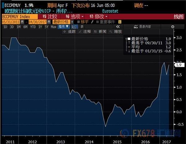 欧元区4月CPI逼近2%大关,然欧银减码仍遥遥无期