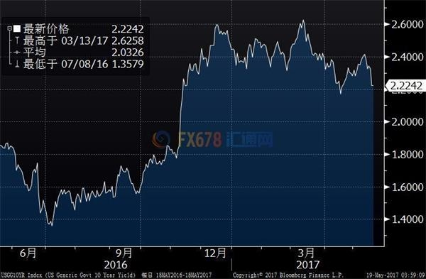美债收益率随股市反弹,美国税改或因总统危机被推迟