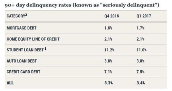美国家庭债务总额超金融危机时历史峰值