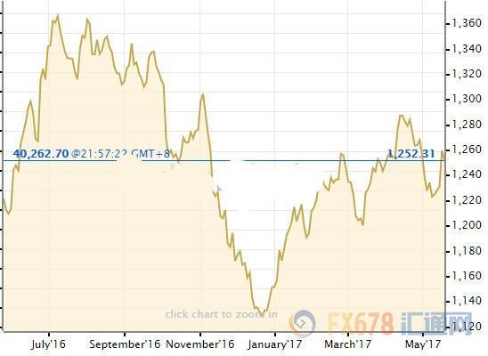 现货黄金后市怎么走,澳新银行给出1300美元的答案