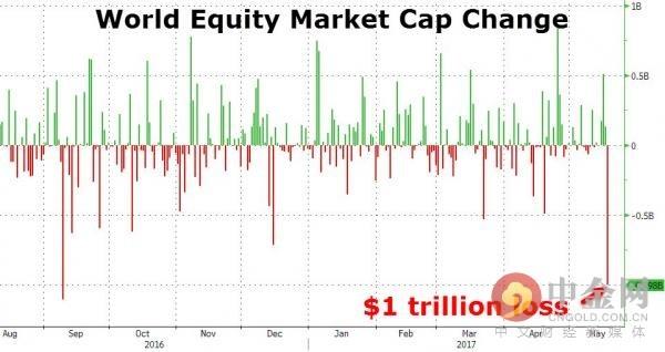 全球股票市值变化