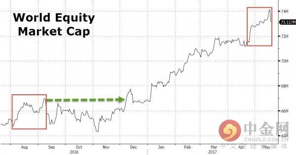 全球股票市值