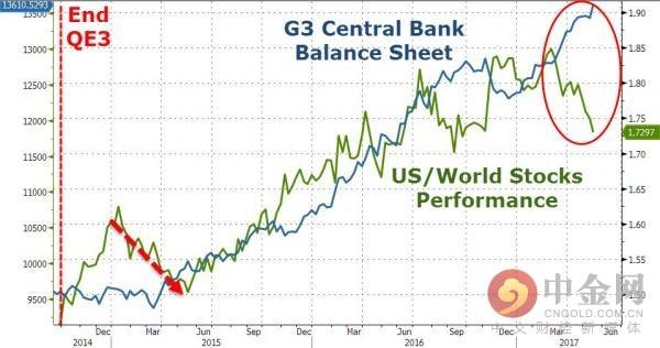 央行资产负债表和股市表现