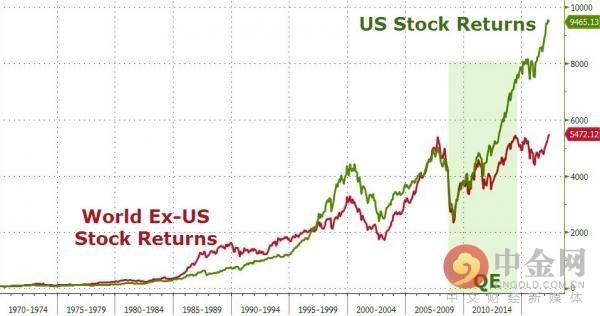 美国股市和非美股市